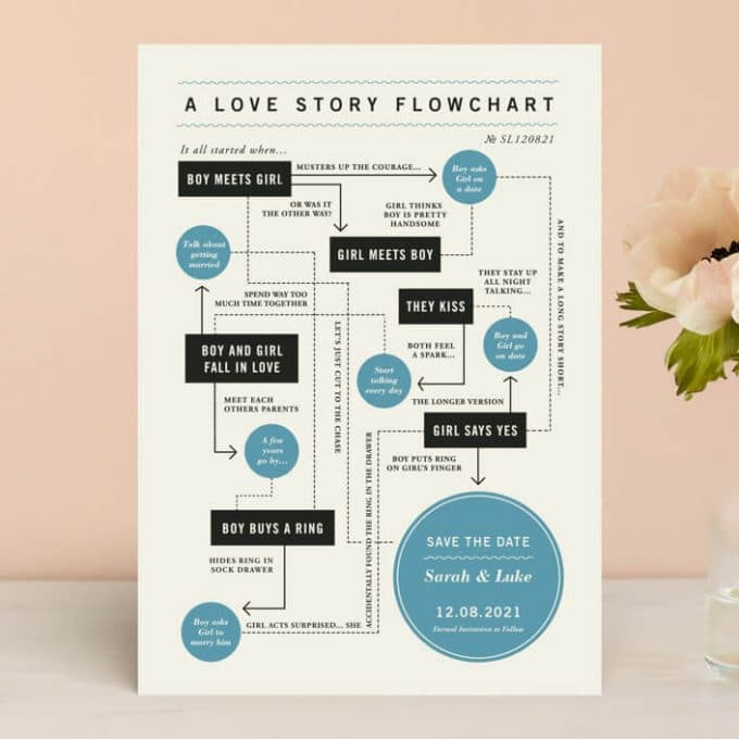 flowchart save the date